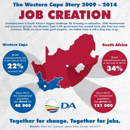 w cape job creation